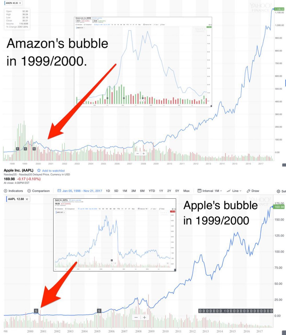 Amazon and Apple Bubbles
