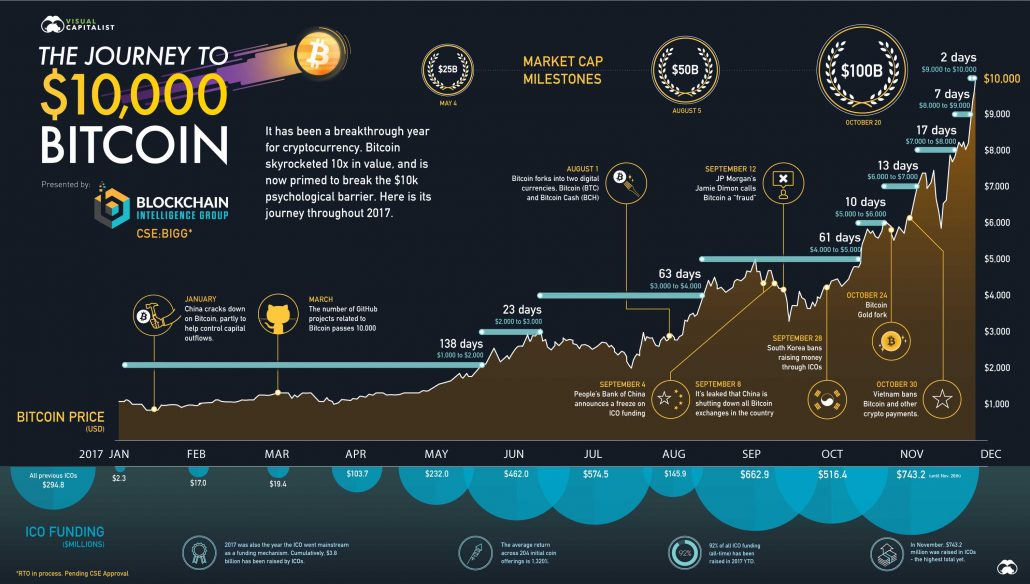 Bitcoin journey to $10k
