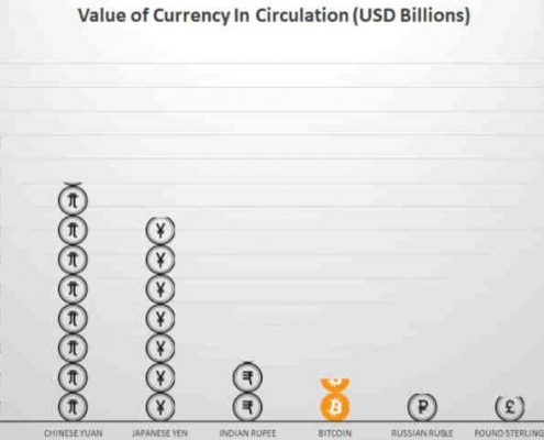 bitcoin-6th-largest-currency