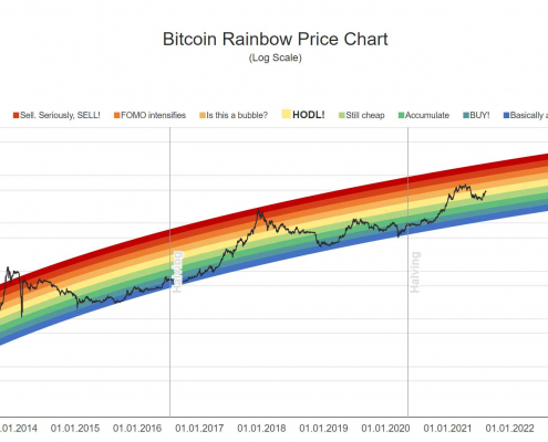 Bitcoin price chart rainbow live