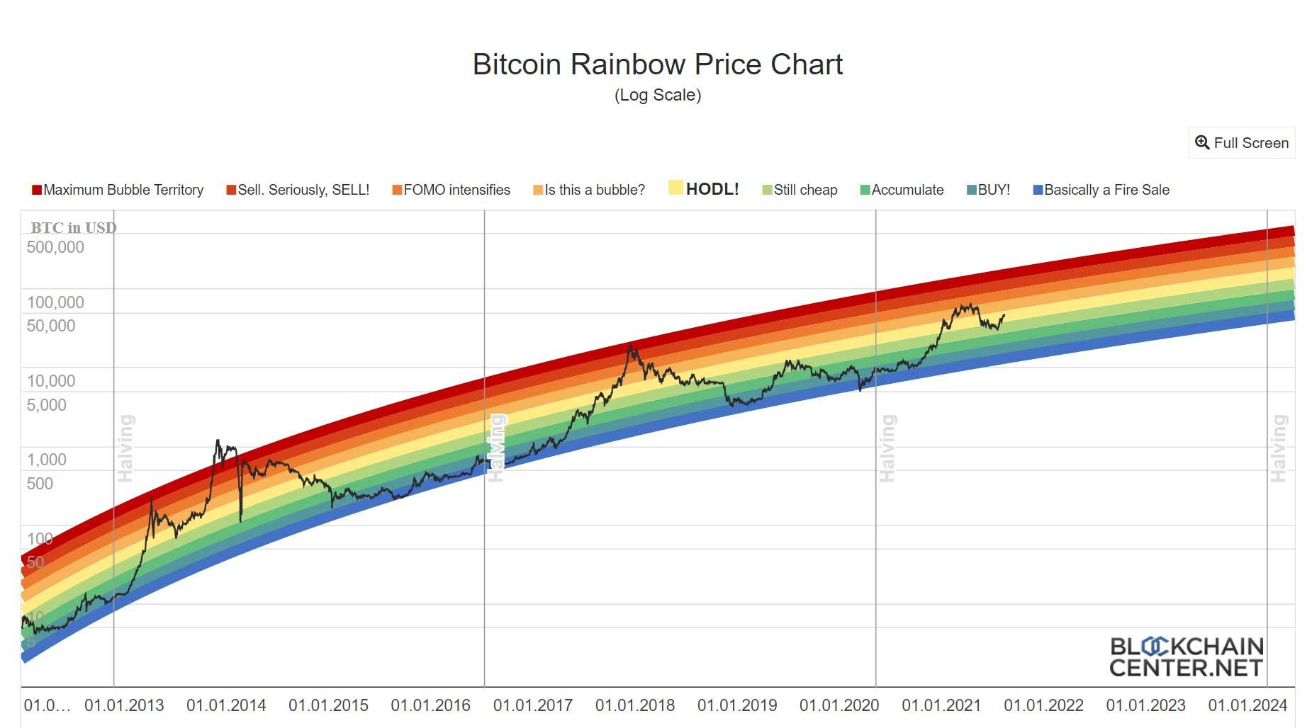 Live Bitcoin Rainbow Price Chart
